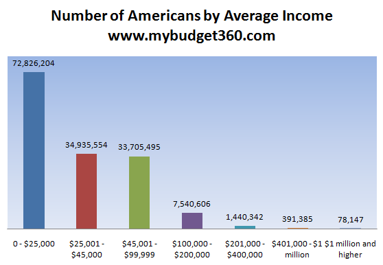 How Much Money Does The Average American Make You Ll Be